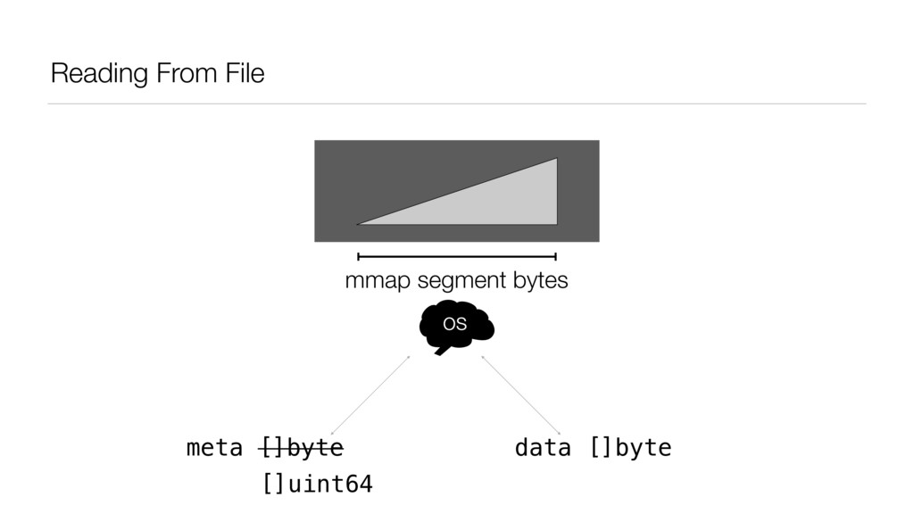 Reading From File meta []byte data []byte mmap ...