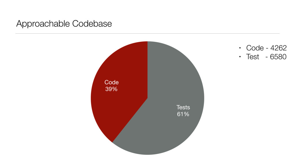 Approachable Codebase Code 39% Tests 61% • Code...