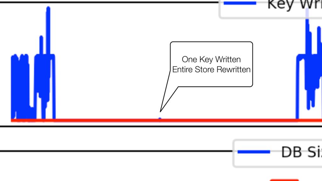 One Key Written Entire Store Rewritten