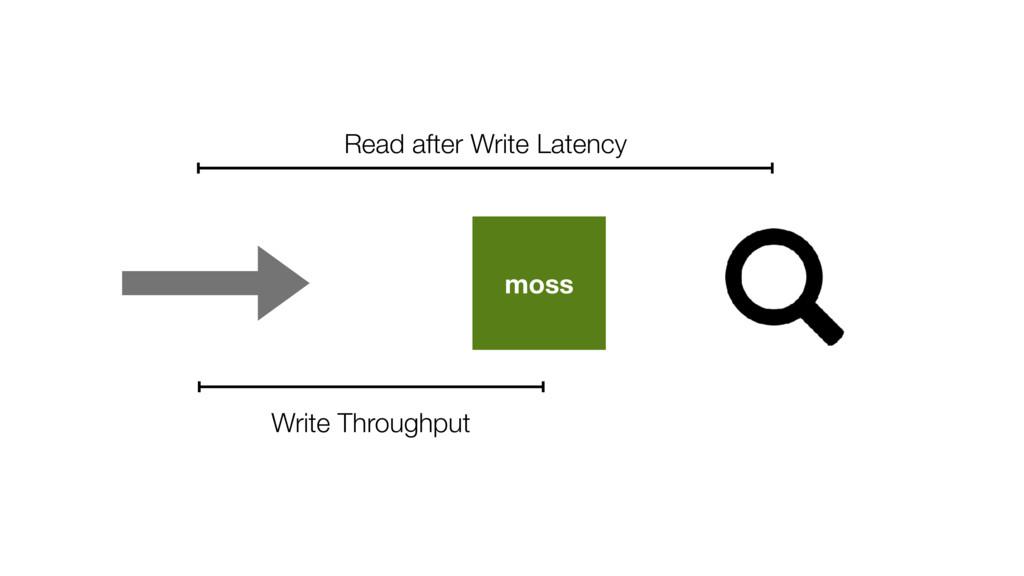 moss Write Throughput Read after Write Latency