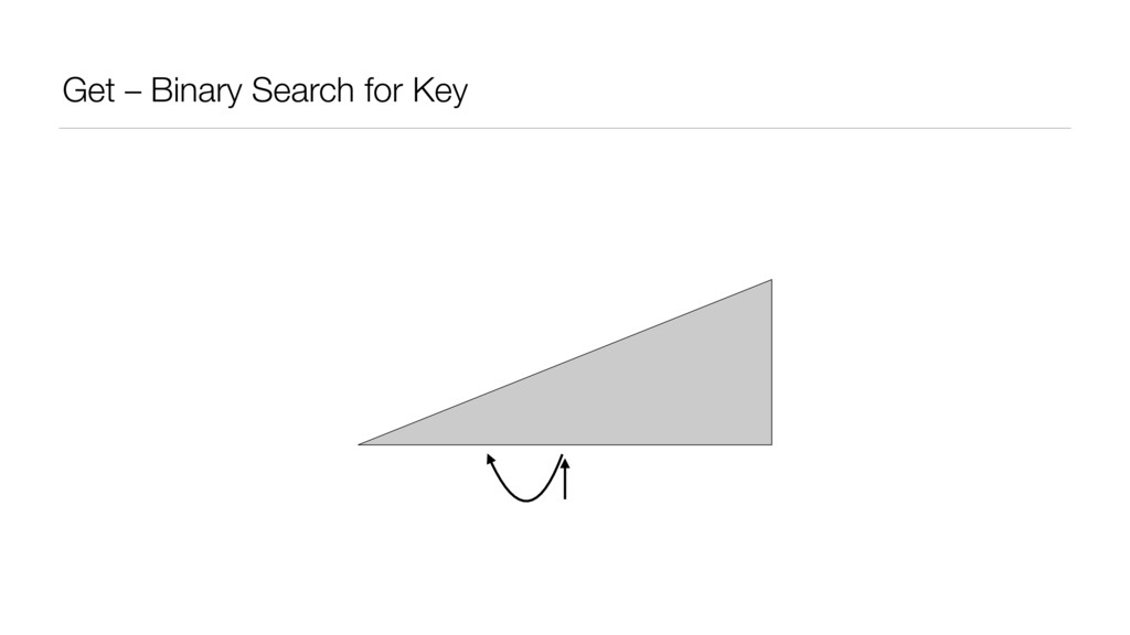 Get – Binary Search for Key