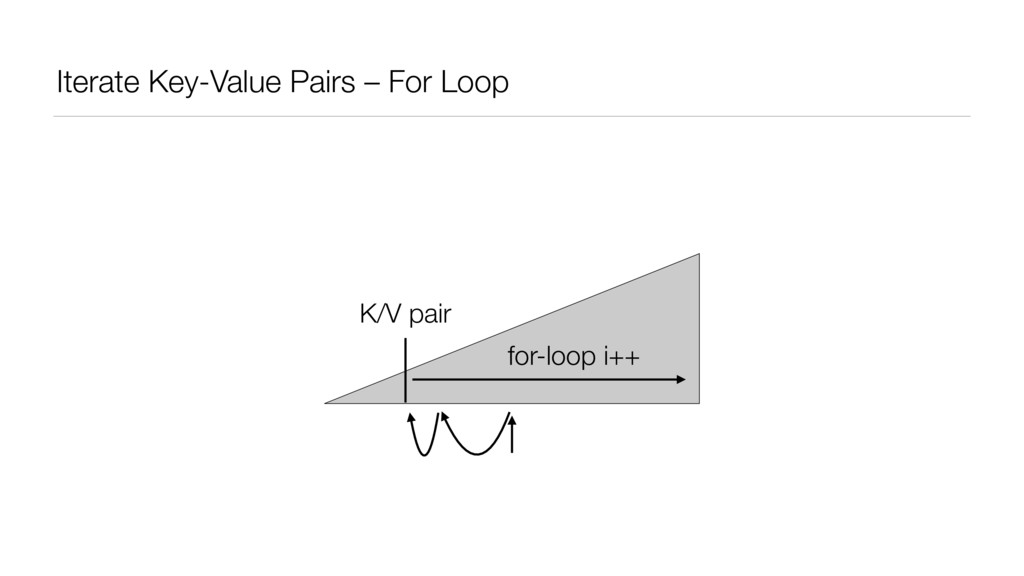Iterate Key-Value Pairs – For Loop K/V pair for...