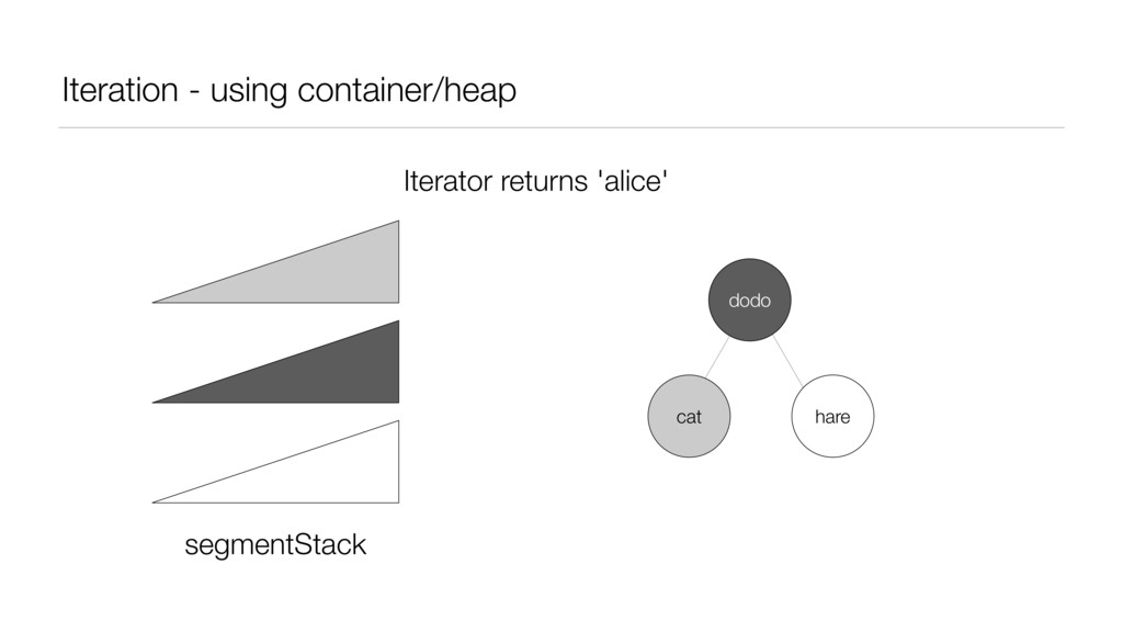 Iteration - using container/heap segmentStack I...