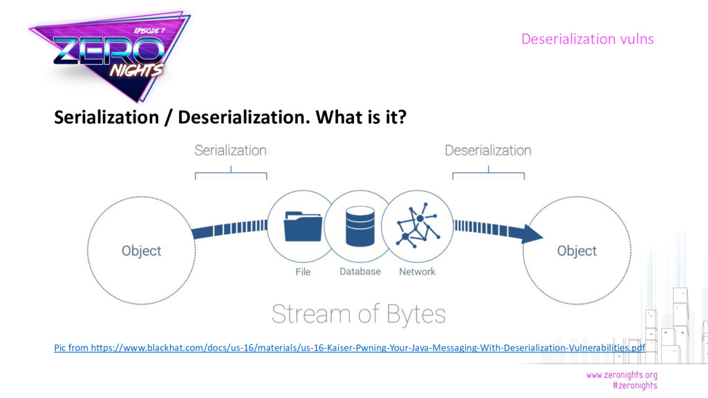 Serialization / Deserialization. What is it? Pi...