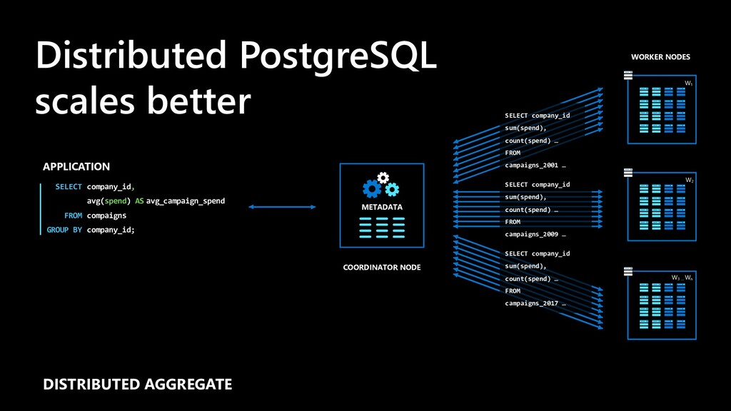 Distributed PostgreSQL scales better APPLICATIO...
