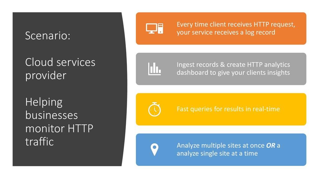 Scenario: Cloud services provider Helping busin...