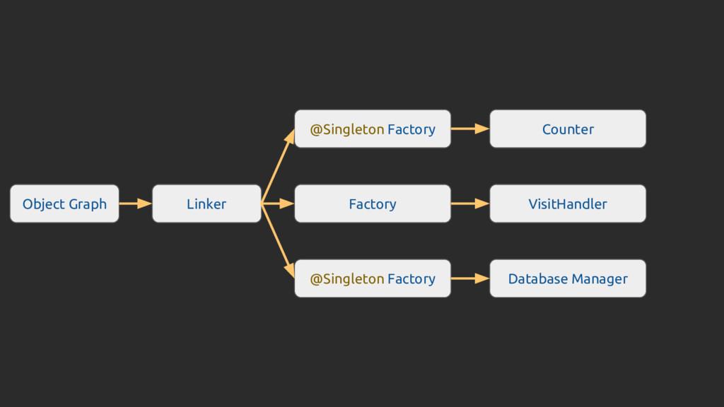 Object Graph Linker @Singleton Factory Factory ...
