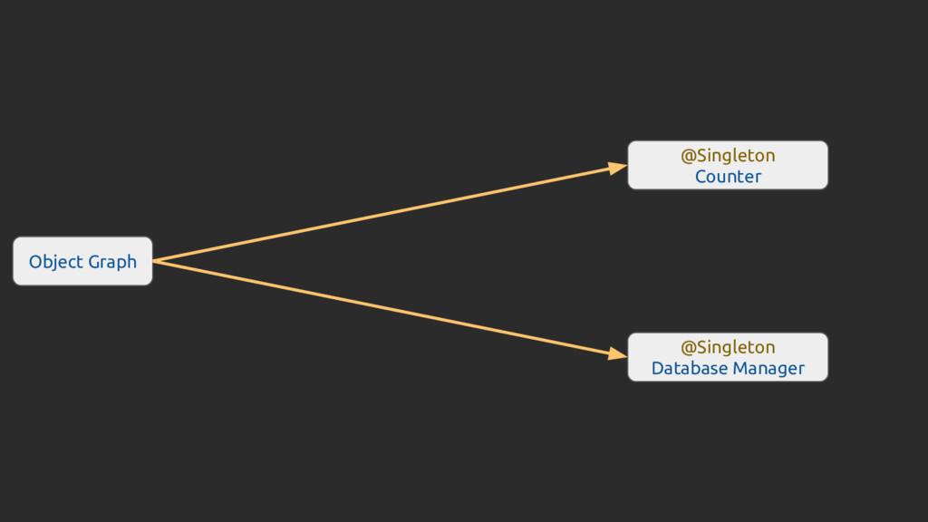 Object Graph @Singleton Database Manager @Singl...