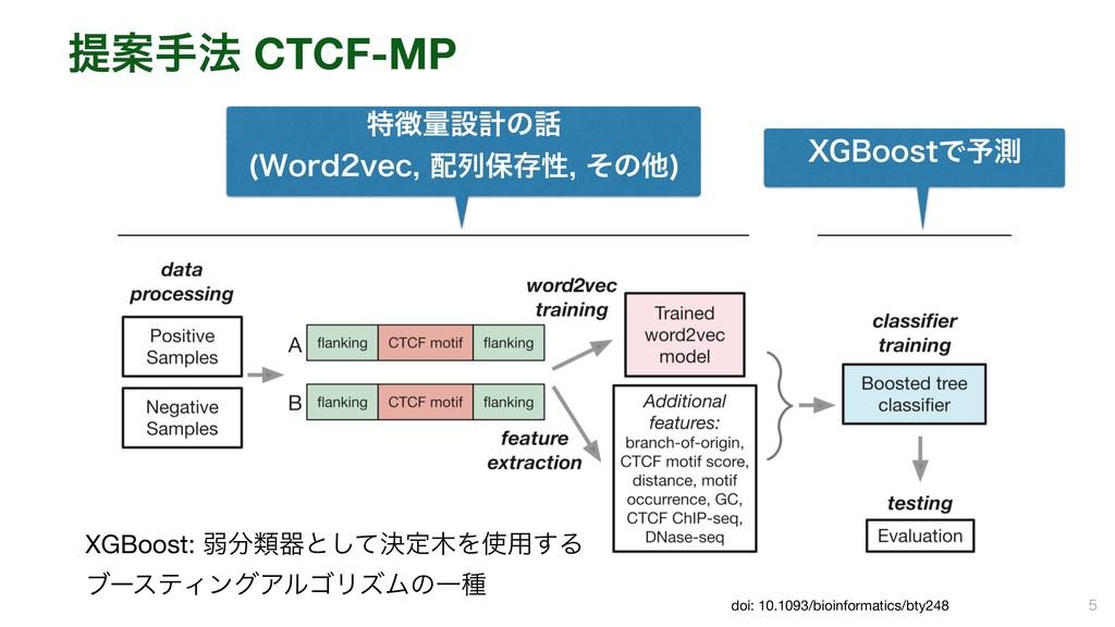 ఏҊख๏ CTCF-MP   doi: 10.1093/bioinformatics/bt...