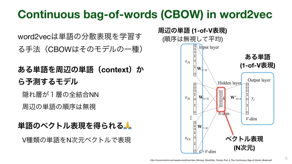 Continuous bag-of-words (CBOW) in word2vec   ...