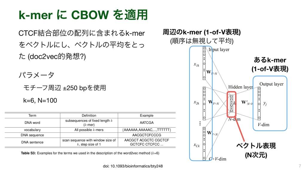 k-mer ʹ CBOW Λద༻ CTCF݁߹෦Ґͷྻʹؚ·ΕΔk-mer ΛϕΫτϧʹ͠ɺ...
