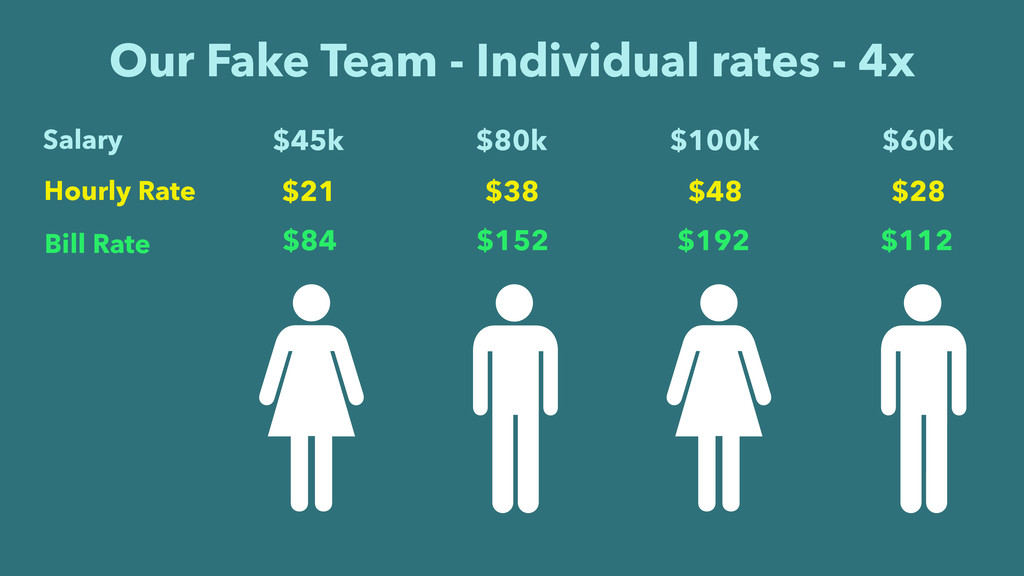 Our Fake Team - Individual rates - 4x $84 $152 ...