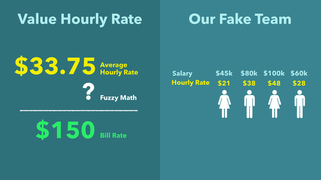 Value Hourly Rate $45k $80k $100k $60k Salary $...