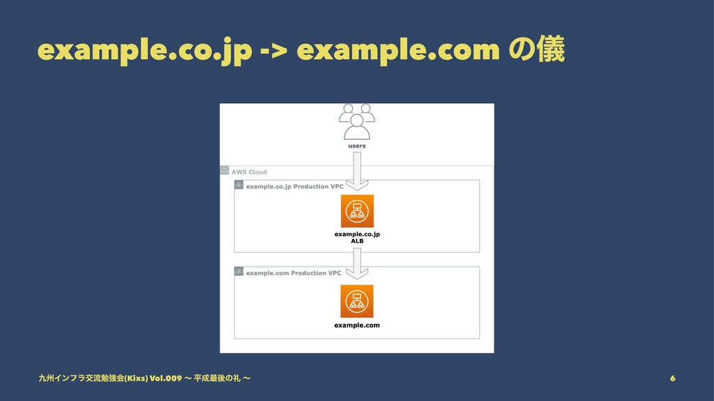 example.co.jp -> example.com ͷّ ۝भΠϯϑϥަྲྀษڧձ(Kix...