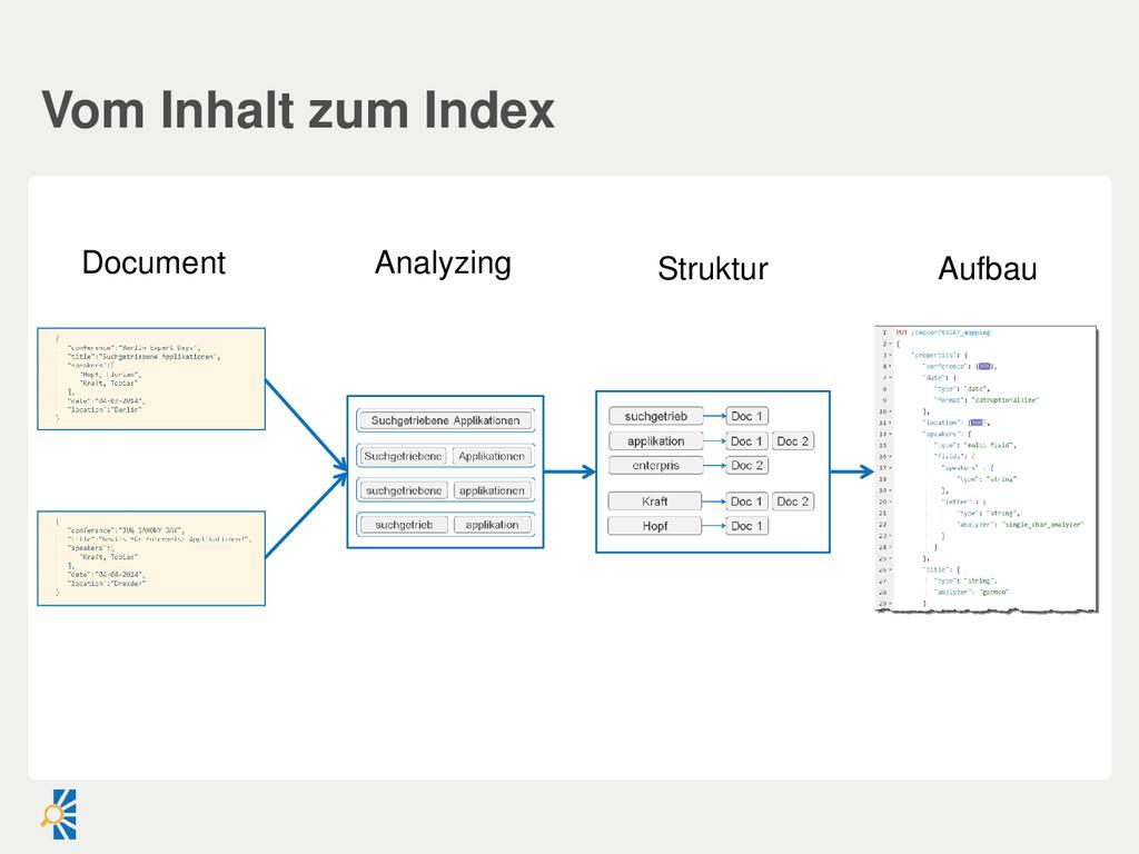 Vom Inhalt zum Index Document Analyzing Aufbau ...