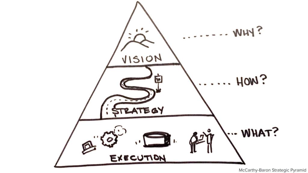 McCarthy-Baron Strategic Pyramid