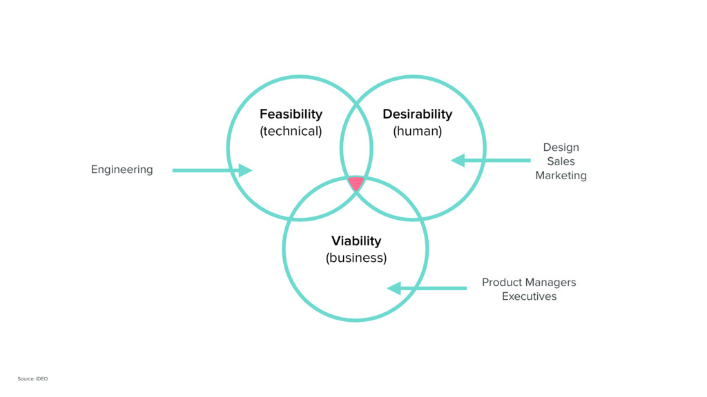 Feasibility (technical) Desirability (human) V...