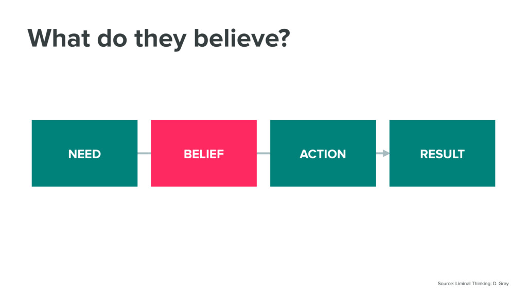 What do they believe? NEED BELIEF ACTION RESULT...
