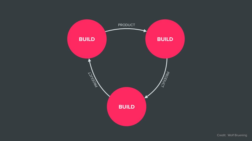 BUILD BUILD BUILD PRODUCT PRODUCT PRODUCT Credi...