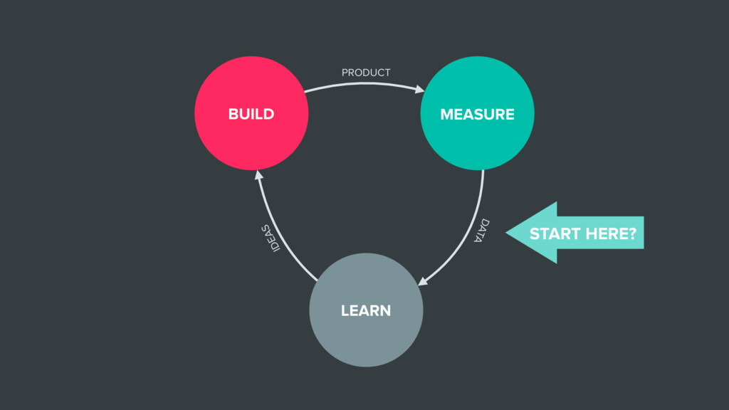 LEARN BUILD MEASURE PRODUCT DATA IDEAS START HE...