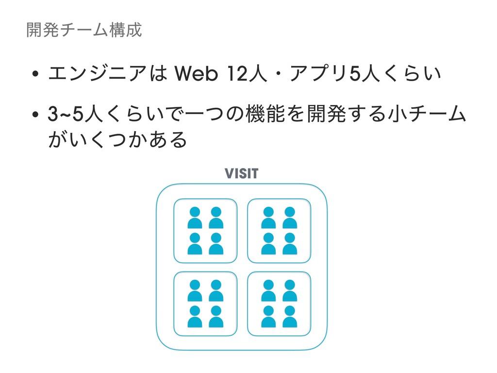 ։ൃνʔϜߏ • ΤϯδχΞ Web 12ਓɾΞϓϦ5ਓ͘Β͍ • 3~5ਓ͘Β͍ͰҰͭͷ...