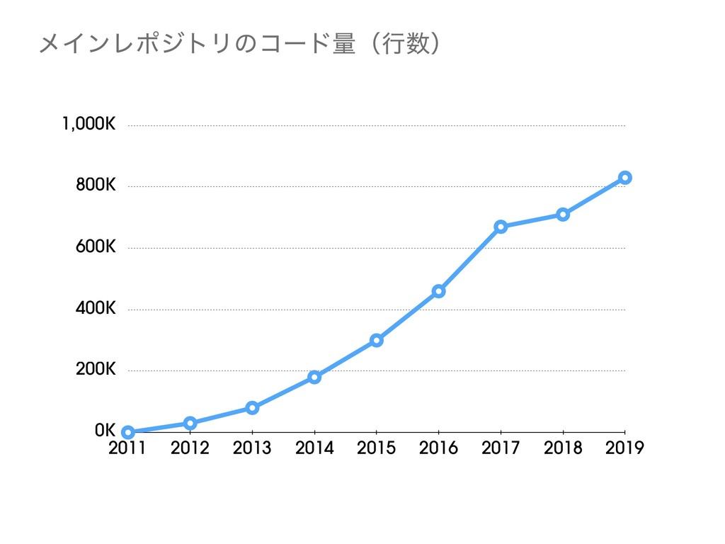 ϝΠϯϨϙδτϦͷίʔυྔʢߦʣ 0K 200K 400K 600K 800K 1,000K...