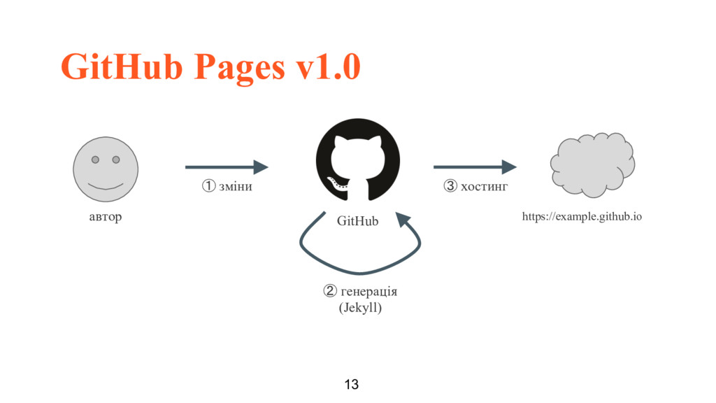 GitHub Pages v1.0 13 автор https://example.gith...