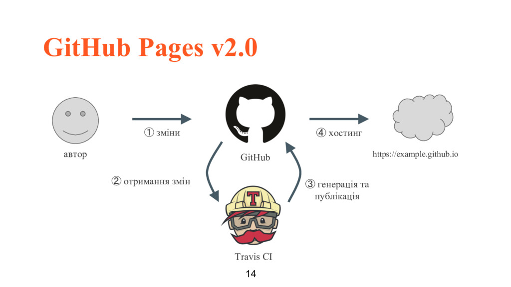 GitHub Pages v2.0 14 автор https://example.gith...