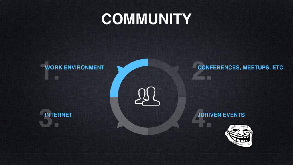COMMUNITY 1. WORK ENVIRONMENT 3. INTERNET 2. CO...