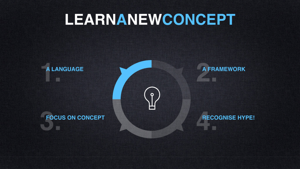 LEARNANEWCONCEPT 1. A LANGUAGE 3. FOCUS ON CONC...