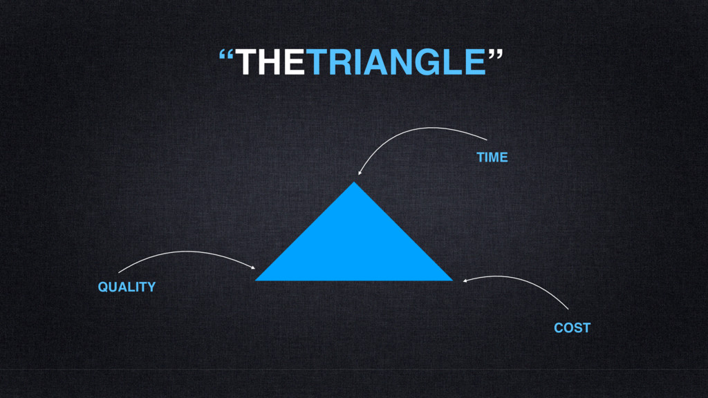 """""""THETRIANGLE"""" QUALITY TIME COST"""