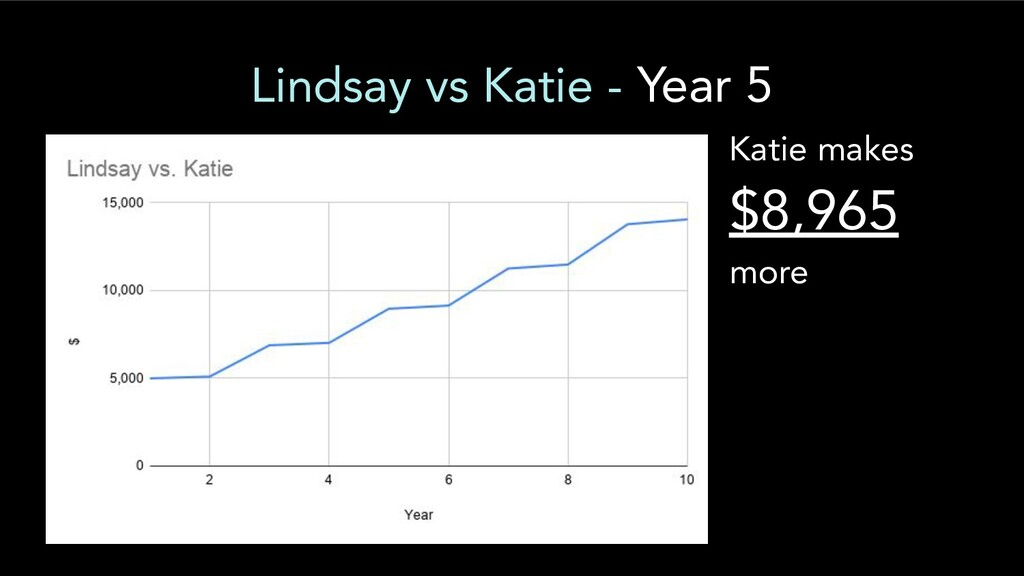 Lindsay vs Katie - Year 5 Katie makes $8,965 mo...