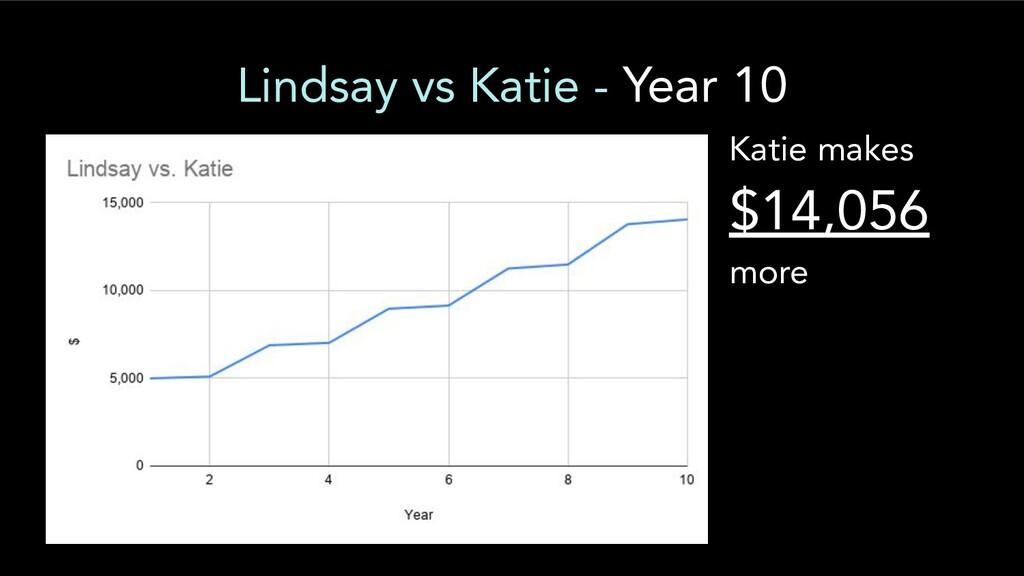 Lindsay vs Katie - Year 10 Katie makes $14,056 ...