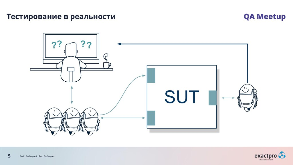 5 Build Software to Test Software SUT Тестирова...