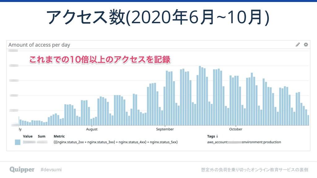 #devsumi 想定外の負荷を乗り切ったオンライン教育サービスの裏側 アクセス数(2020年...