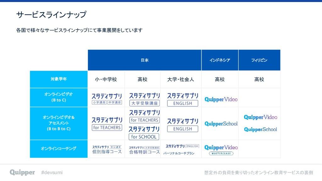 #devsumi 想定外の負荷を乗り切ったオンライン教育サービスの裏側 日本 インドネシア フ...