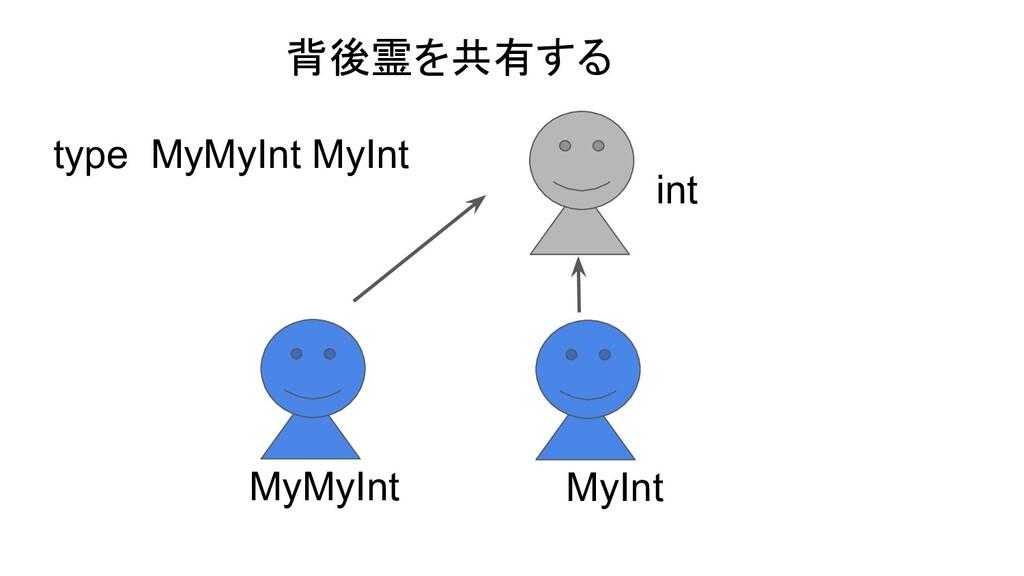 type MyMyInt MyInt MyMyInt MyInt int 背後霊を共有する
