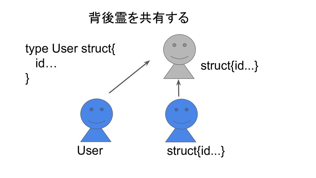 type User struct{ id… } User struct{id...} stru...