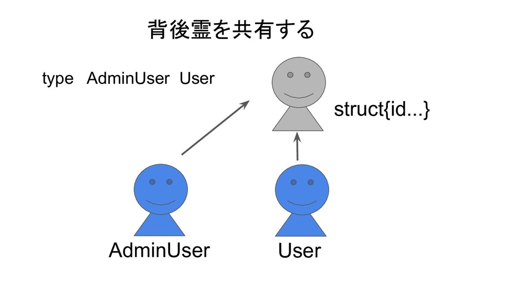 type AdminUser User AdminUser User struct{id......
