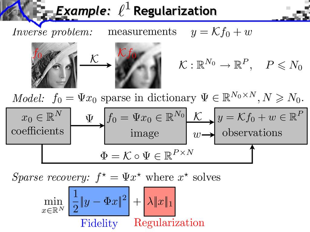 Inverse problem: Fidelity Regularization min x ...
