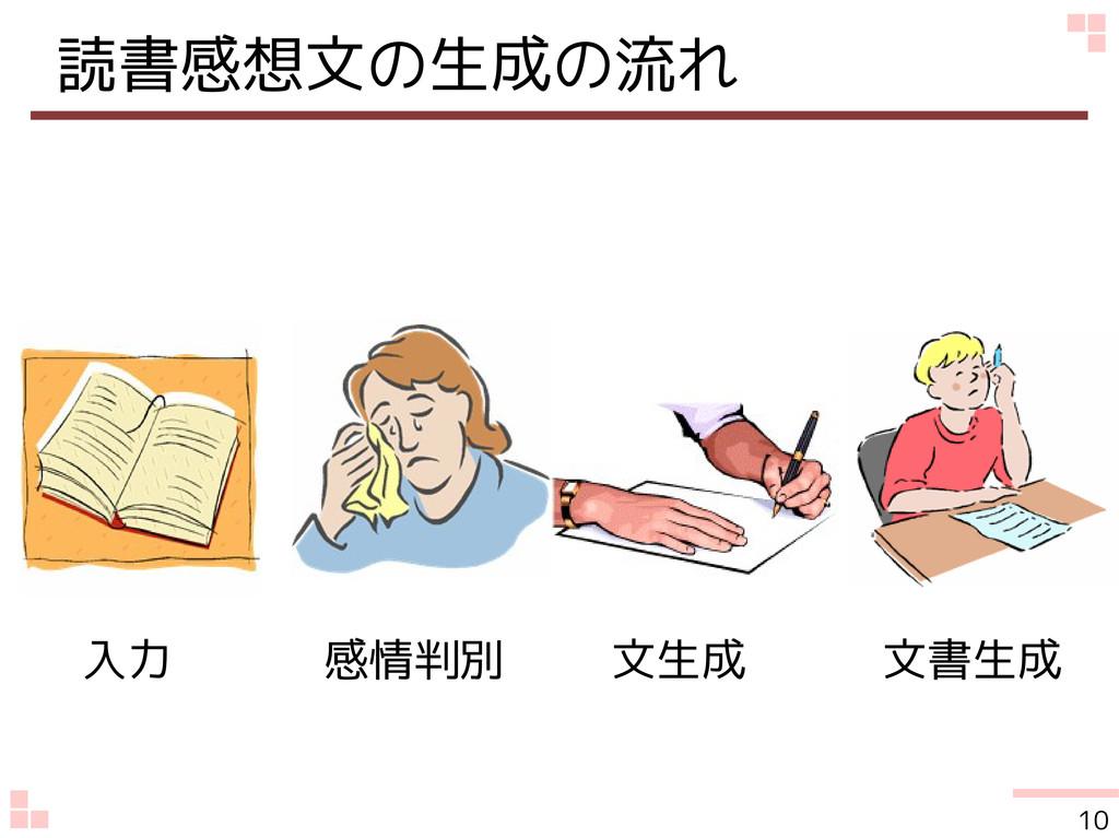 読書感想文の生成の流れ 入力    感情判別   文生成   文書生成 10