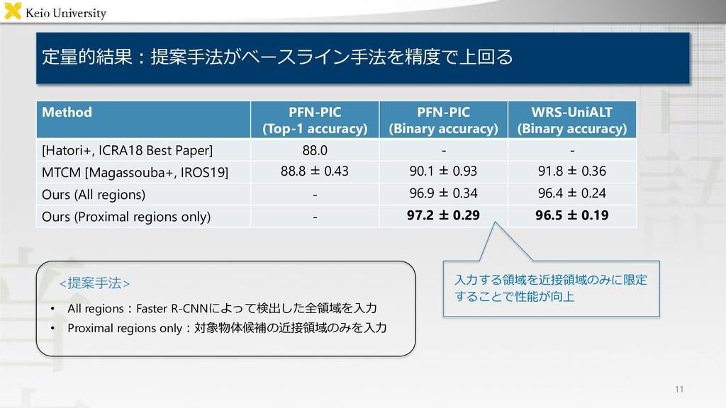 定量的結果:提案手法がベースライン手法を精度で上回る 11 Method PFN-PIC (T...
