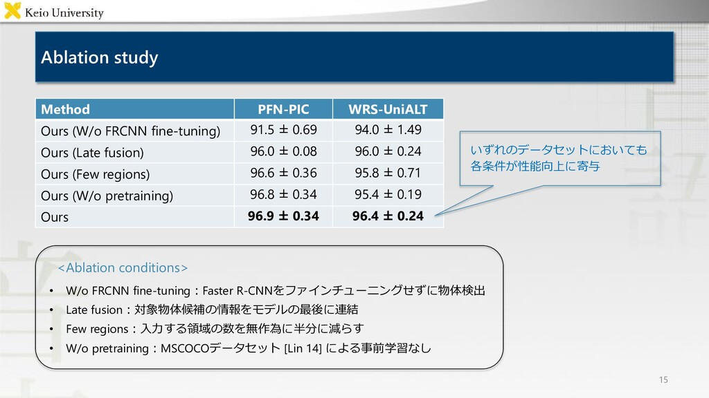 Ablation study 15 Method PFN-PIC WRS-UniALT Our...