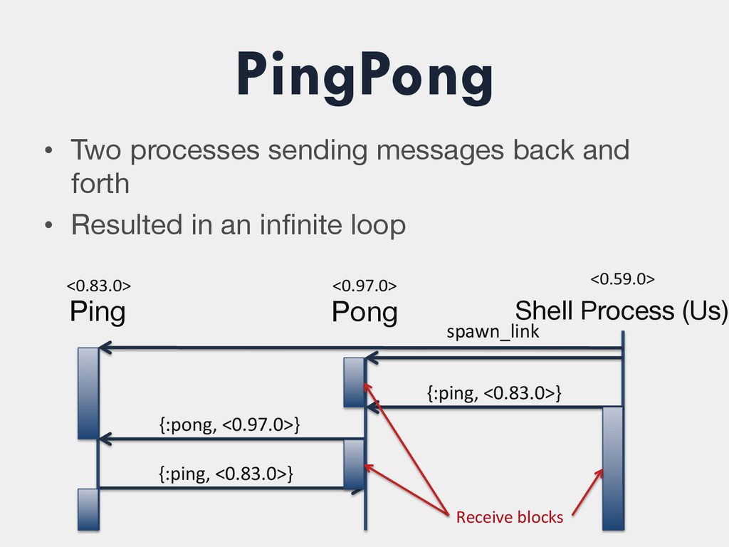 PingPong • Two processes sending messages back...