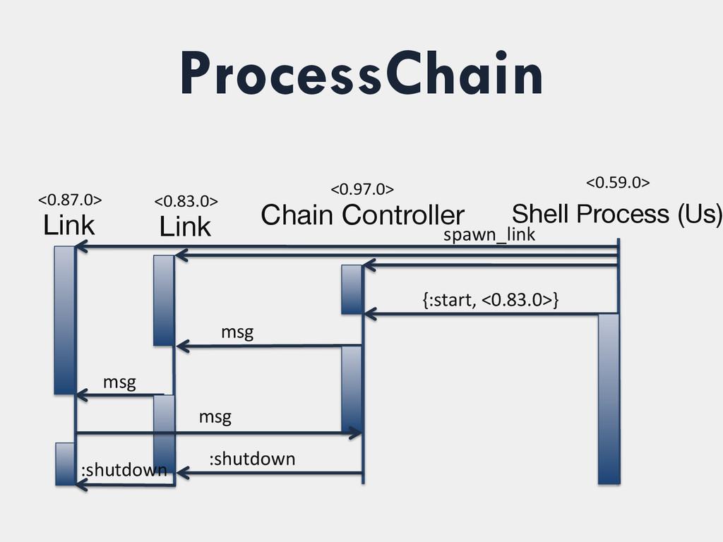 ProcessChain <0.87.0>  Link <0.97.0>  Ch...