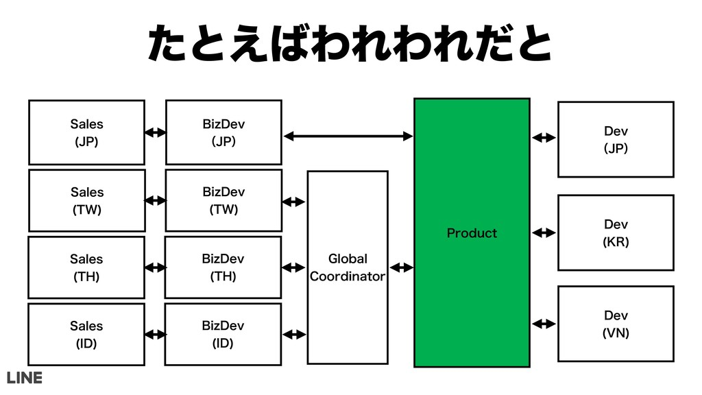 ͨͱ͑ΘΕΘΕͩͱ 4BMFT +1  #J[%FW ʢ+1ʣ 1SPEVDU %FW...