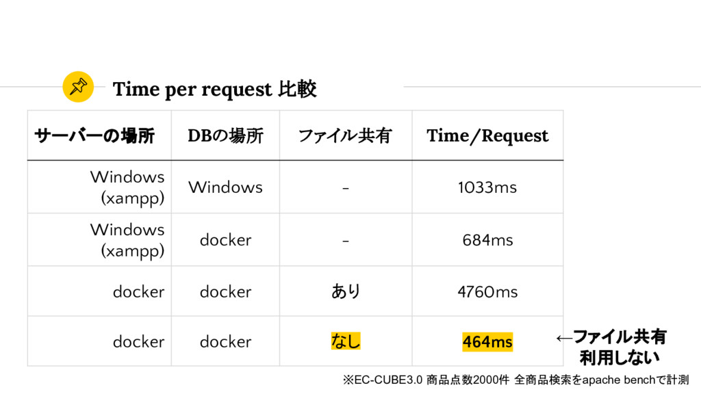 Time per request 比較 サーバーの場所 DBの場所 ファイル共有 Time/R...