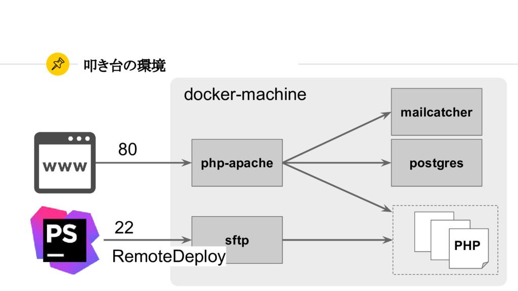 叩き台の環境 php-apache postgres mailcatcher sftp PHP...