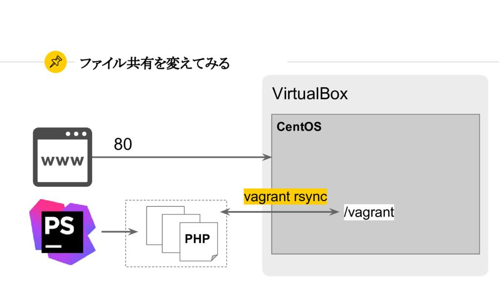 ファイル共有を変えてみる CentOS PHP 80 VirtualBox vagrant r...