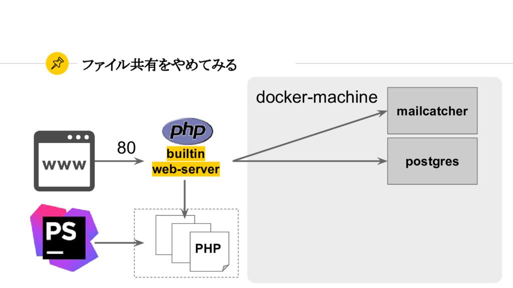 ファイル共有をやめてみる postgres mailcatcher PHP 80 docker...